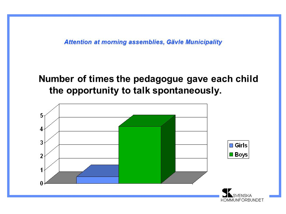 Attention at morning assemblies, Gävle Municipality Number of times the pedagogue gave each child the opportunity to talk spontaneously.