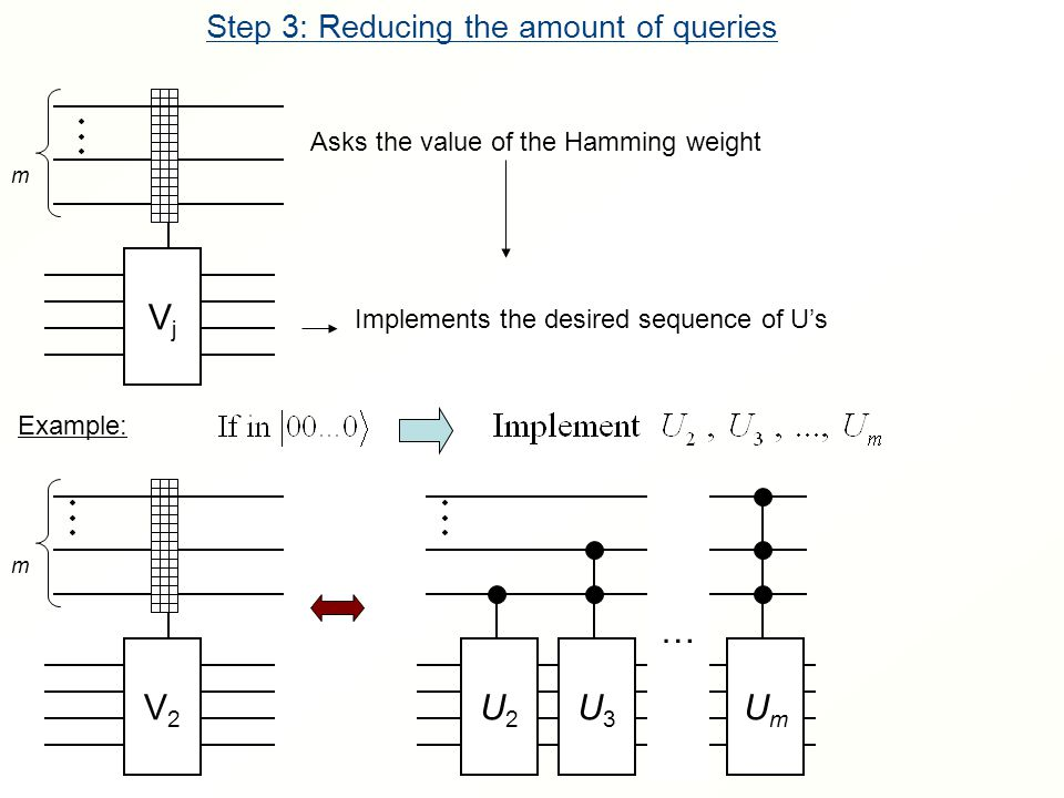 Step 3: Reducing the amount of queries VjVj m Asks the value of the Hamming weight Implements the desired sequence of U's V2V2 m Example: U2U2 U3U3 UmUm …