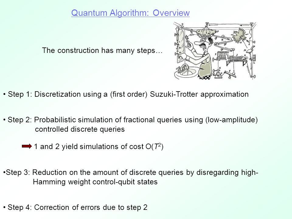 Quantum Algorithm: Overview Step 1: Discretization using a (first order) Suzuki-Trotter approximation Step 2: Probabilistic simulation of fractional queries using (low-amplitude) controlled discrete queries 1 and 2 yield simulations of cost O(T 2 ) Step 3: Reduction on the amount of discrete queries by disregarding high- Hamming weight control-qubit states Step 4: Correction of errors due to step 2 The construction has many steps…