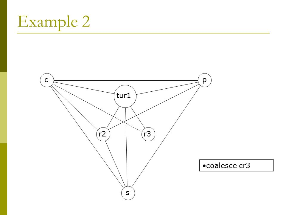Example 3 s r2cr3 tur1 p cannot simplify, coalesce, freeze spill s (as it is used less than p)