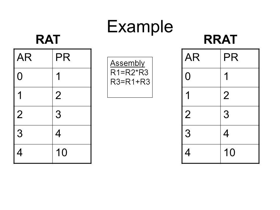 Example ARPR 01 12 23 34 410 Assembly R1=R2*R3 R3=R1+R3 RAT ARPR 01 12 23 34 410 RRAT