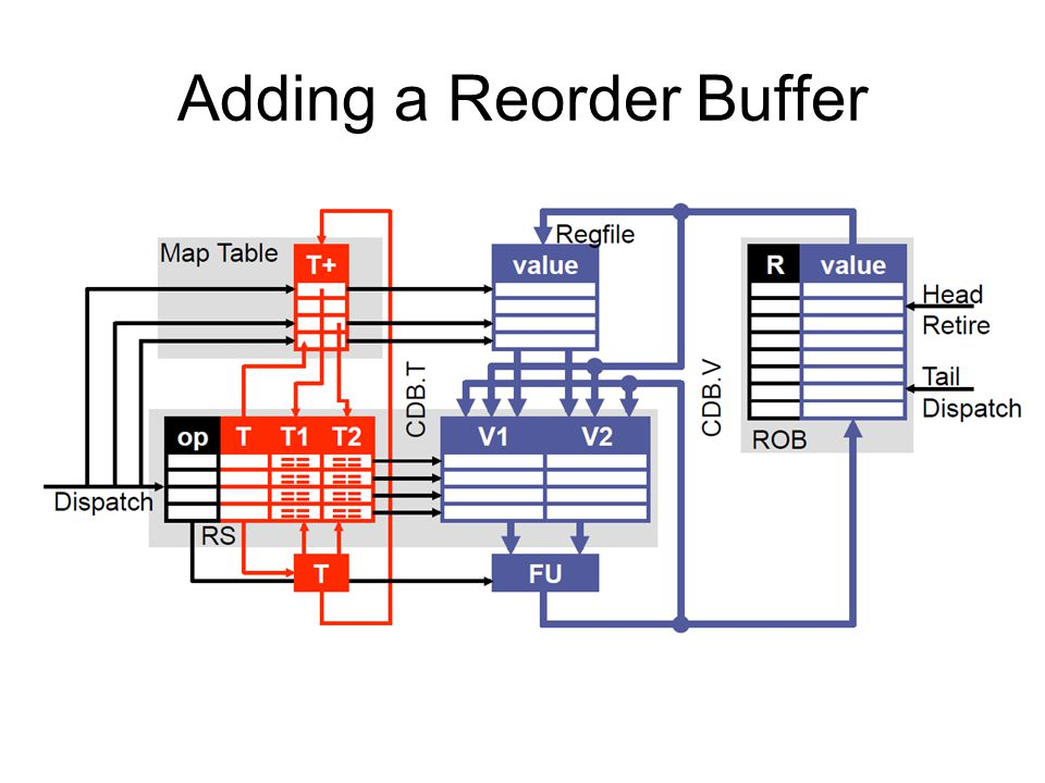 Adding a Reorder Buffer