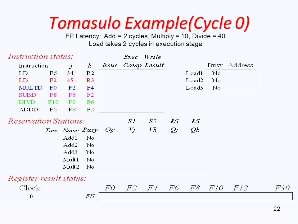 Tomasulo Example(Cycle 0) FP Latency: Add = 2 cycles, Multiply = 10, Divide = 40 Load takes 2 cycles in execution stage 22