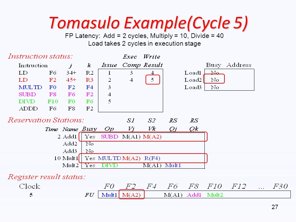 Tomasulo Example(Cycle 5) FP Latency: Add = 2 cycles, Multiply = 10, Divide = 40 Load takes 2 cycles in execution stage 27