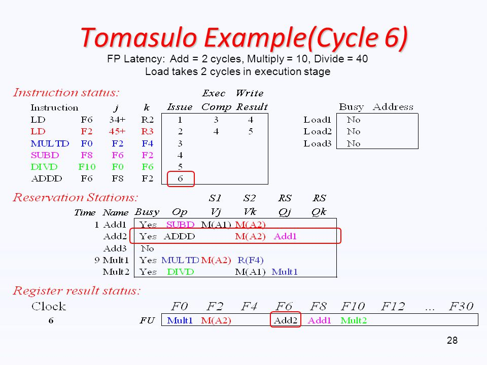 Tomasulo Example(Cycle 6) FP Latency: Add = 2 cycles, Multiply = 10, Divide = 40 Load takes 2 cycles in execution stage 28