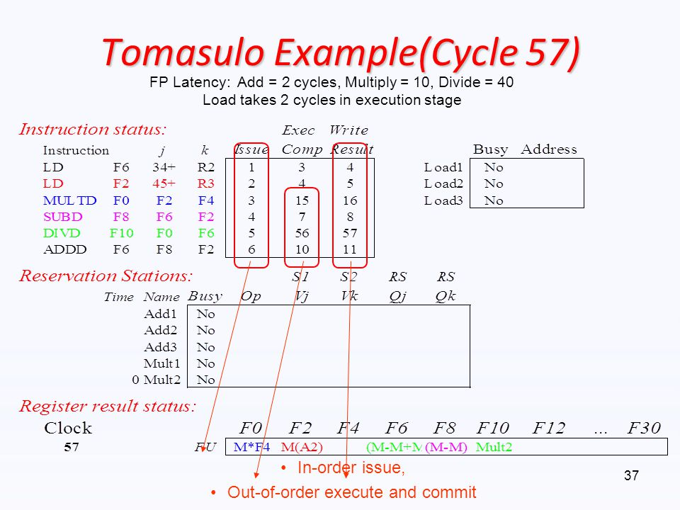 Tomasulo Example(Cycle 57) In-order issue, Out-of-order execute and commit FP Latency: Add = 2 cycles, Multiply = 10, Divide = 40 Load takes 2 cycles