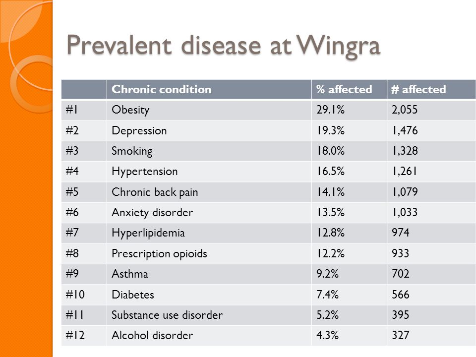 Prevalent disease at Wingra Chronic condition% affected# affected #1Obesity29.1%2,055 #2Depression19.3%1,476 #3Smoking18.0%1,328 #4Hypertension16.5%1,
