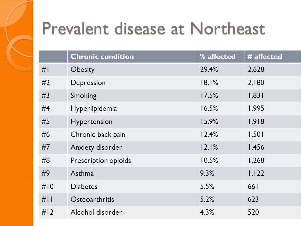 Prevalent disease at Northeast Chronic condition% affected# affected #1Obesity29.4%2,628 #2Depression18.1%2,180 #3Smoking17.5%1,831 #4Hyperlipidemia16