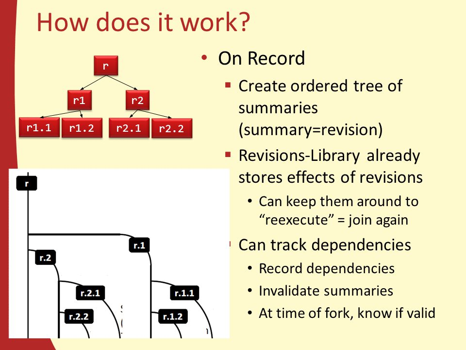 How does it work? On Record  Create ordered tree of summaries (summary=revision)  Revisions-Library already stores effects of revisions Can keep the