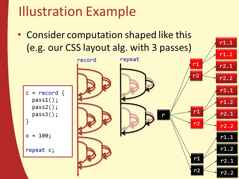 Illustration Example Consider computation shaped like this (e.g. our CSS layout alg. with 3 passes) c = record { pass1(); pass2(); pass3(); } x = 100;