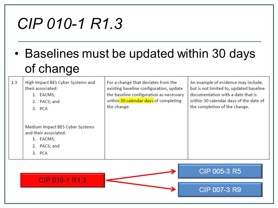 CIP 010-1 R1.3 CIP 005-3 R5 CIP 007-3 R9 Baselines must be updated within 30 days of change
