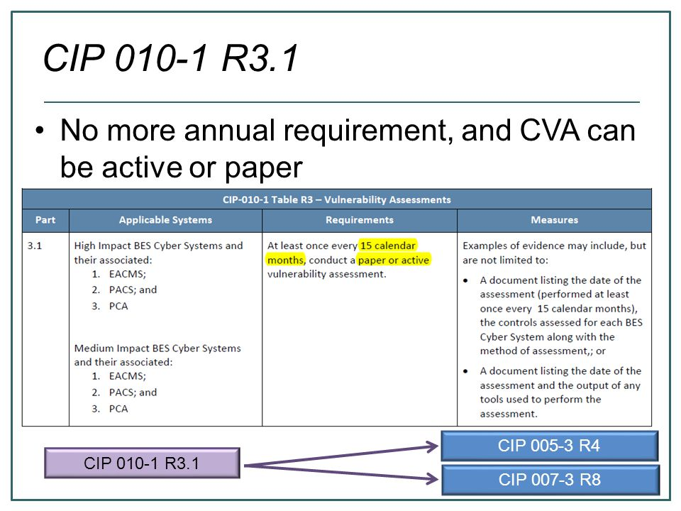 CIP 010-1 R3.1 CIP 007-3 R8 CIP 005-3 R4 No more annual requirement, and CVA can be active or paper
