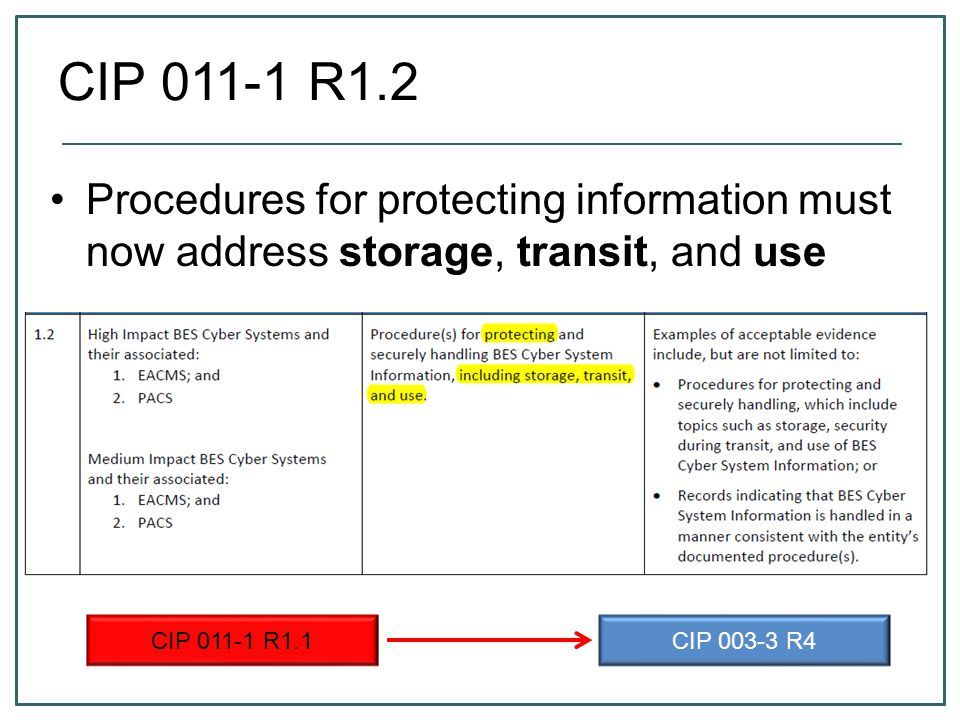 CIP 011-1 R1.2 CIP 003-3 R4 CIP 011-1 R1.1 Procedures for protecting information must now address storage, transit, and use