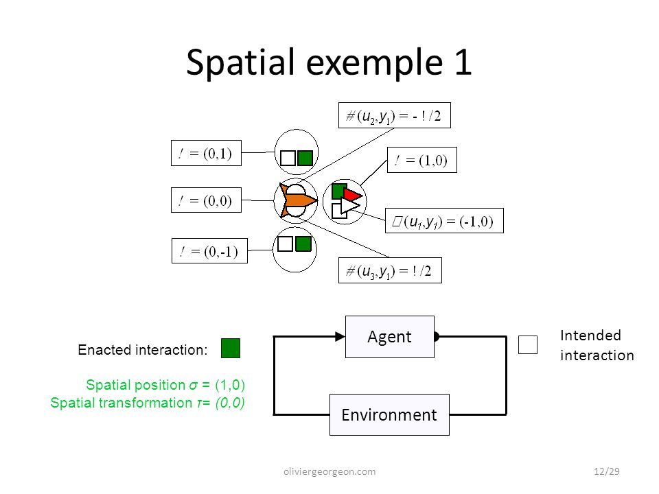 Spatial exemple 1 oliviergeorgeon.com Agent Environment Enacted interaction:…….. Spatial position σ = (1,0) Spatial transformation τ= (0,0) Intended i
