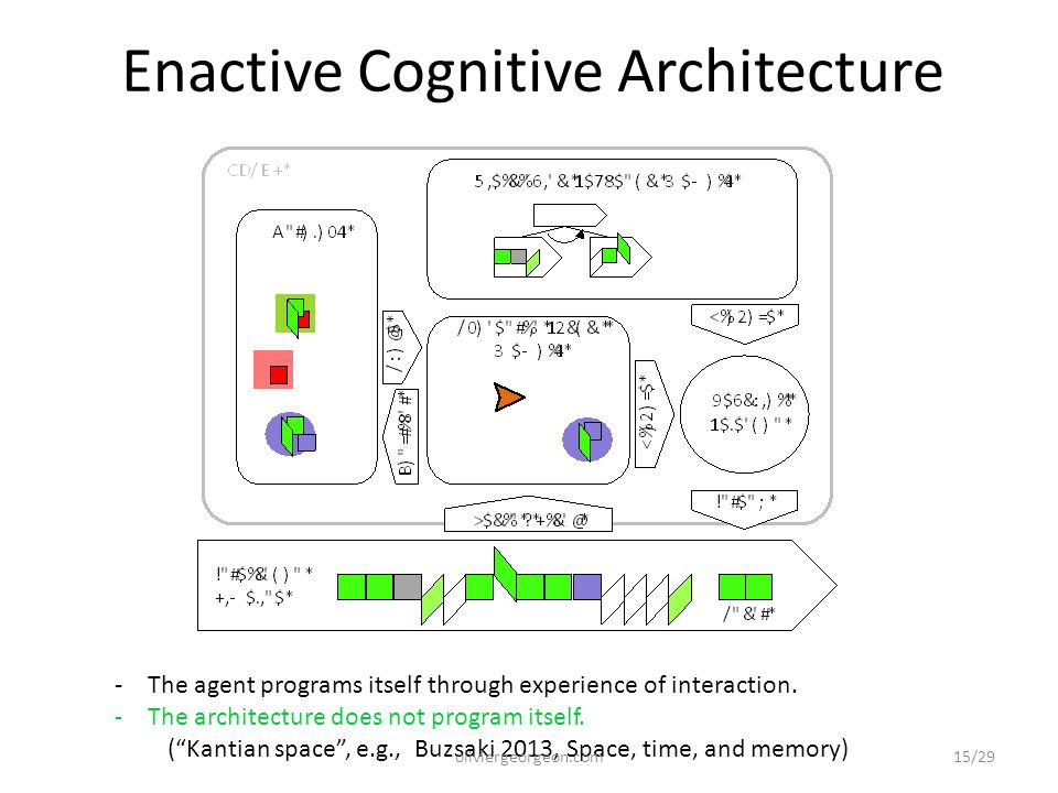 "Enactive Cognitive Architecture -The agent programs itself through experience of interaction. -The architecture does not program itself. (""Kantian spa"