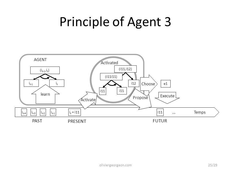 Temps Activated i11 Propose … i11 i t-3 i t-2 i t-4 i t-1 i t = i11 i11 PRESENT FUTURPAST learn AGENT itit (i t-1,i t ) Activate i t-1 oliviergeorgeon.com Principle of Agent 3 (i11,i12) i12 e1 Choose Execute (i11i11) 25/29