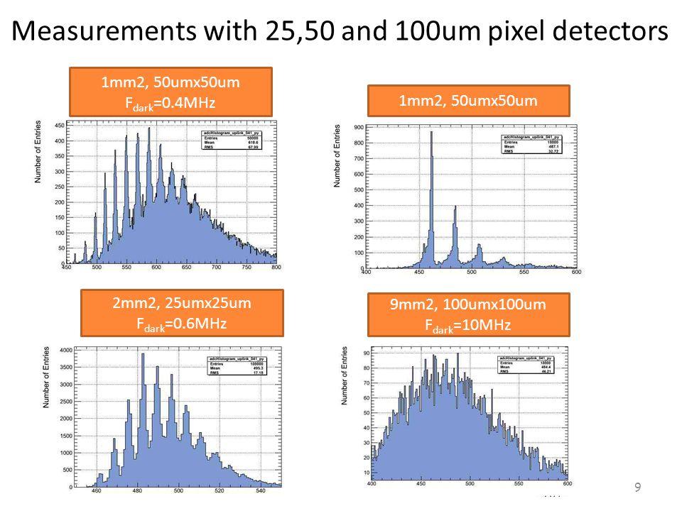 Measurements with 25,50 and 100um pixel detectors 9 1mm2, 50umx50um F dark =0.4MHz 1mm2, 50umx50um 9mm2, 100umx100um F dark =10MHz 2mm2, 25umx25um F dark =0.6MHz
