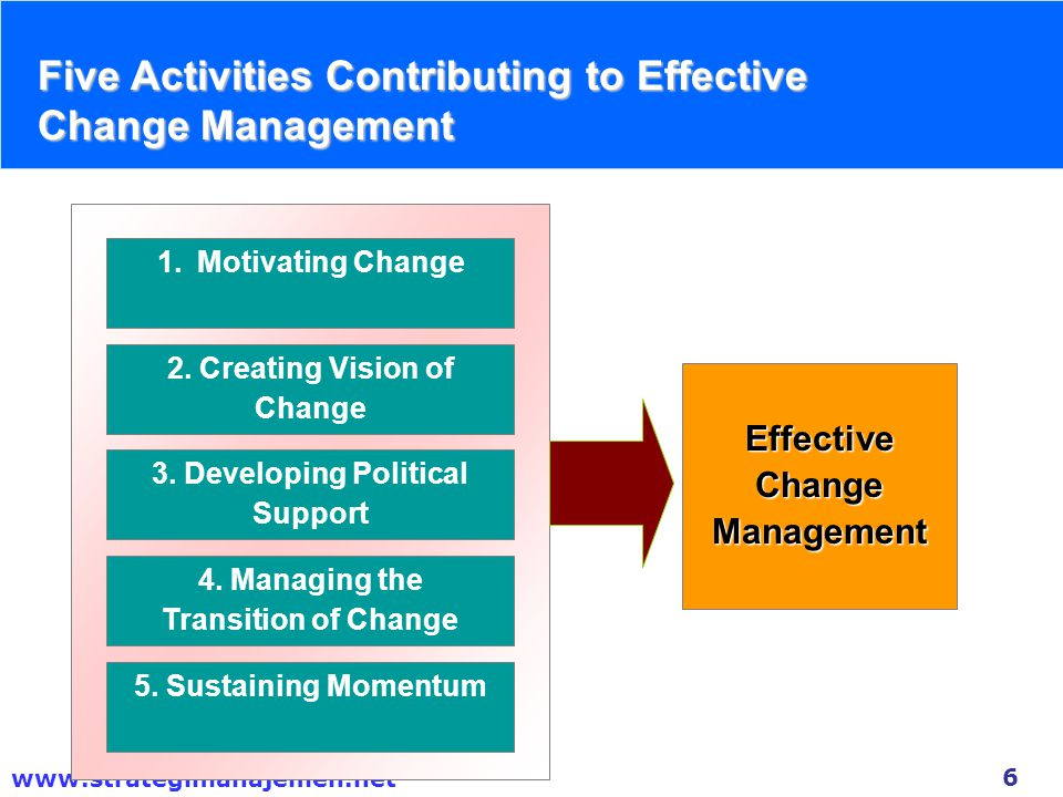 6 www.strategimanajemen.net Five Activities Contributing to Effective Change Management 1.Motivating Change 2. Creating Vision of Change 3. Developing
