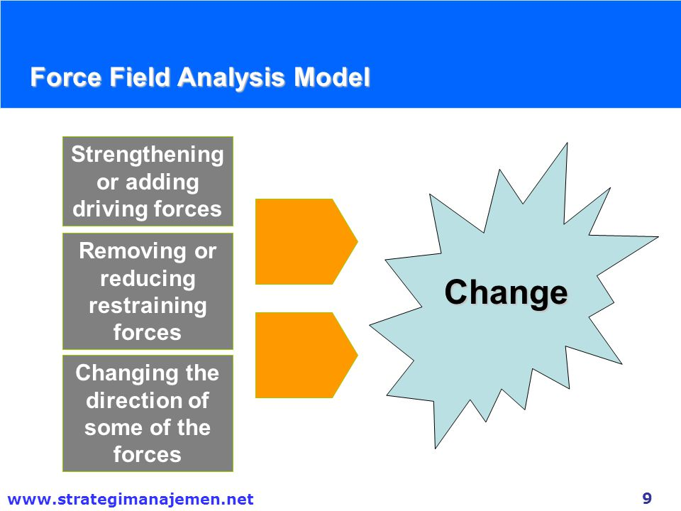 10 www.strategimanajemen.net Group Exercise Take this opportunity to think of a situation in your organization where Force Field Model could be demonstrated.