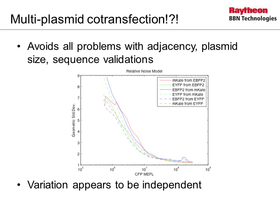 Multi-plasmid cotransfection! .