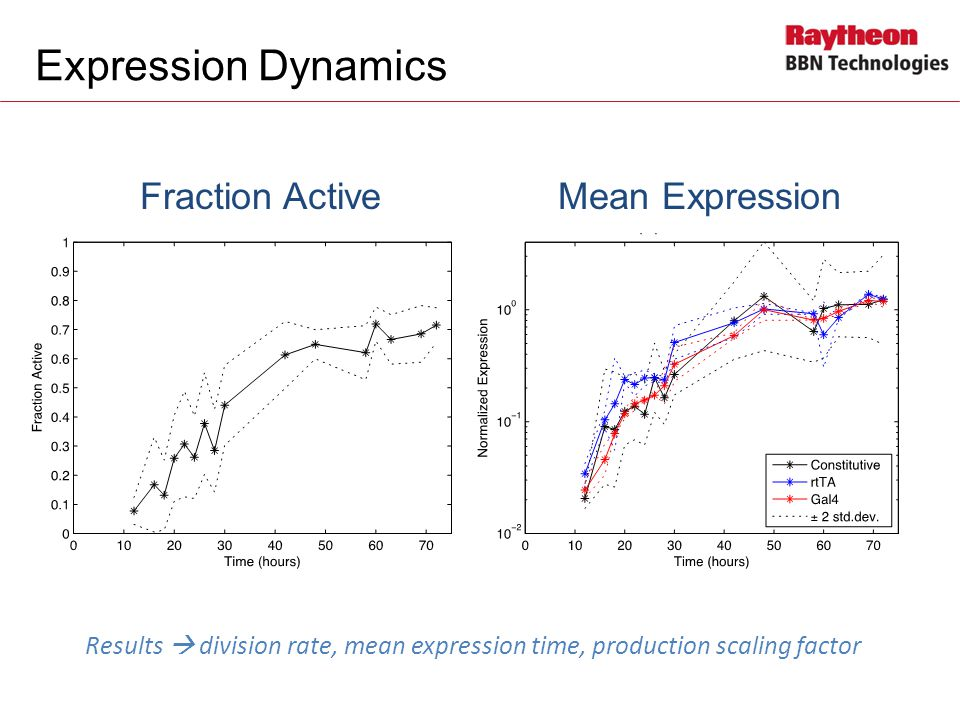 Expression Dynamics Fraction Active Mean Expression Results  division rate, mean expression time, production scaling factor