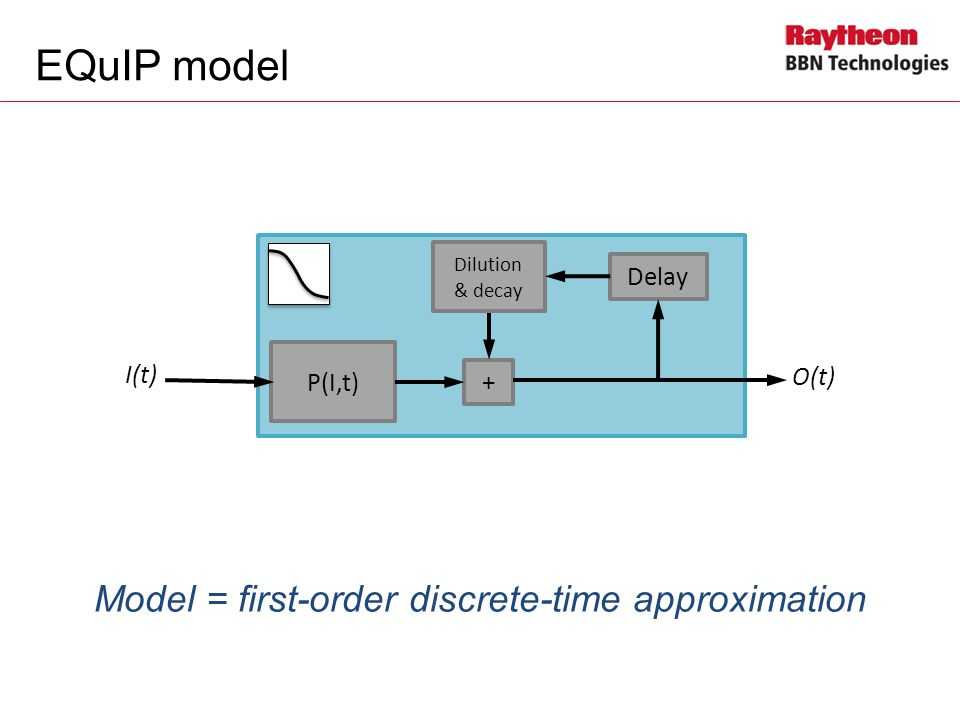 EQuIP model Model = first-order discrete-time approximation O(t) P(I,t) + Delay I(t) Dilution & decay
