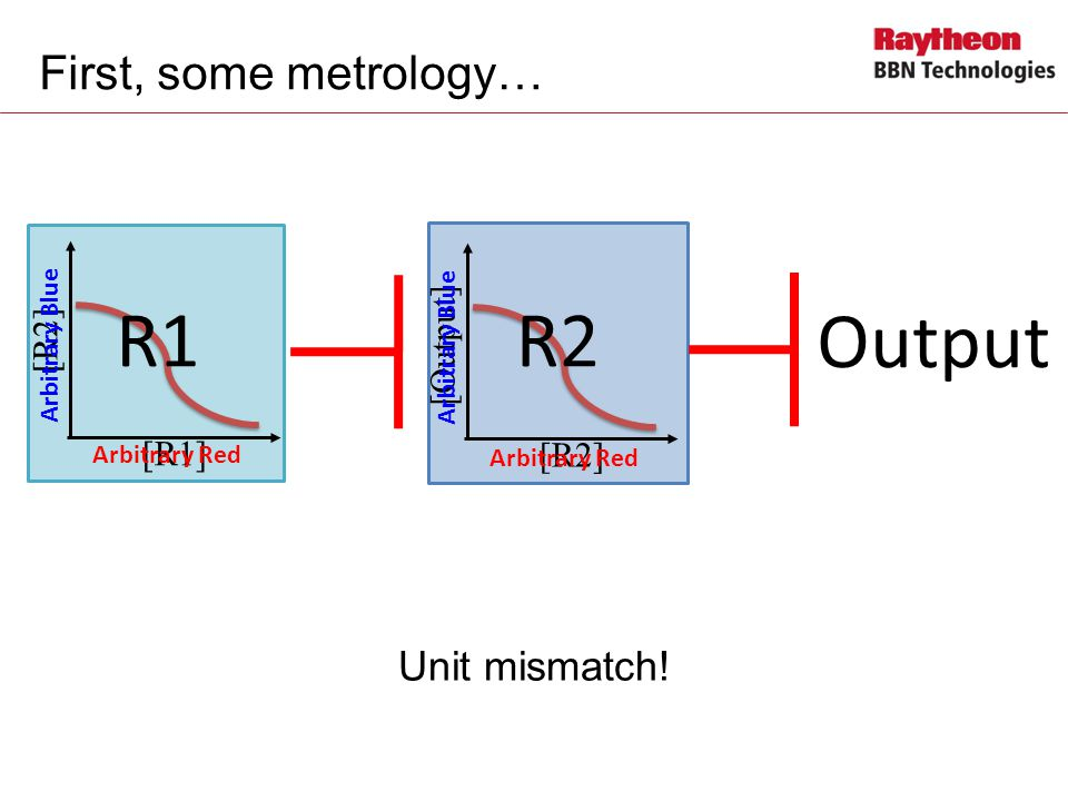 First, some metrology… Unit mismatch.