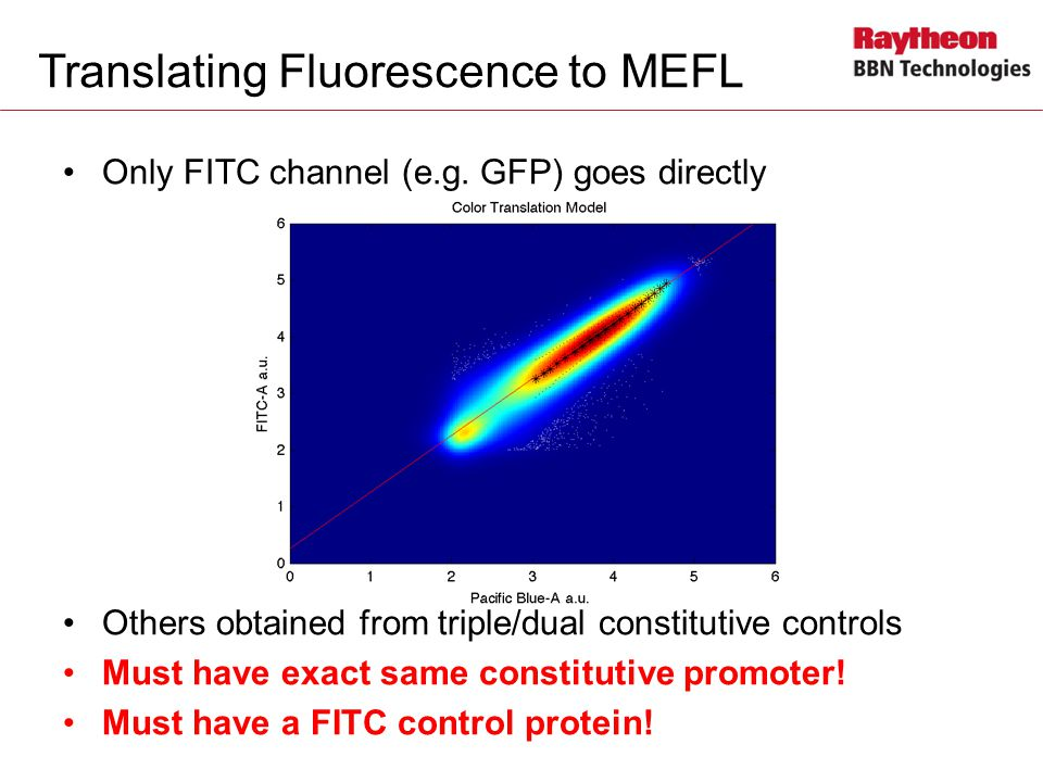 Translating Fluorescence to MEFL Only FITC channel (e.g.