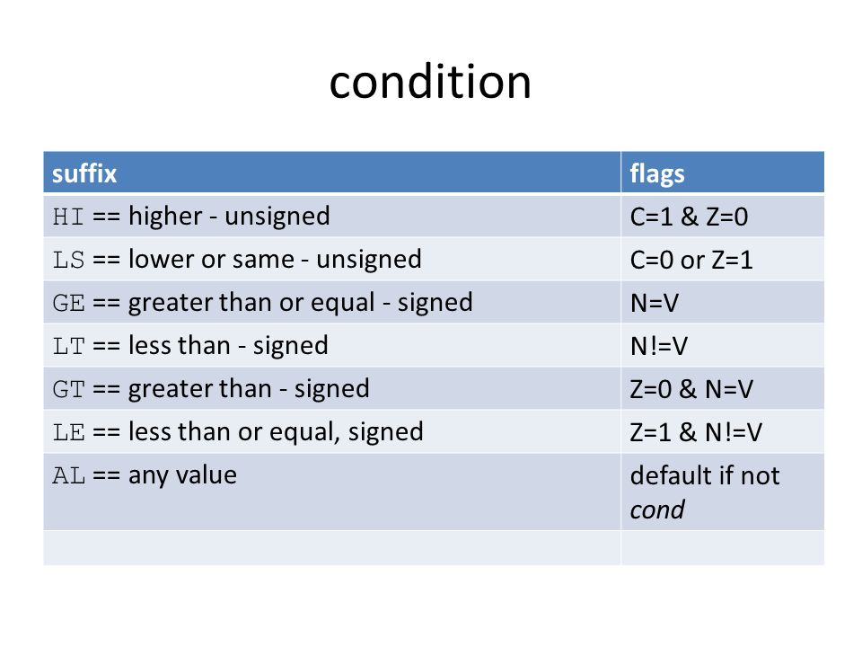 condition suffixflags HI == higher - unsignedC=1 & Z=0 LS == lower or same - unsignedC=0 or Z=1 GE == greater than or equal - signedN=V LT == less tha