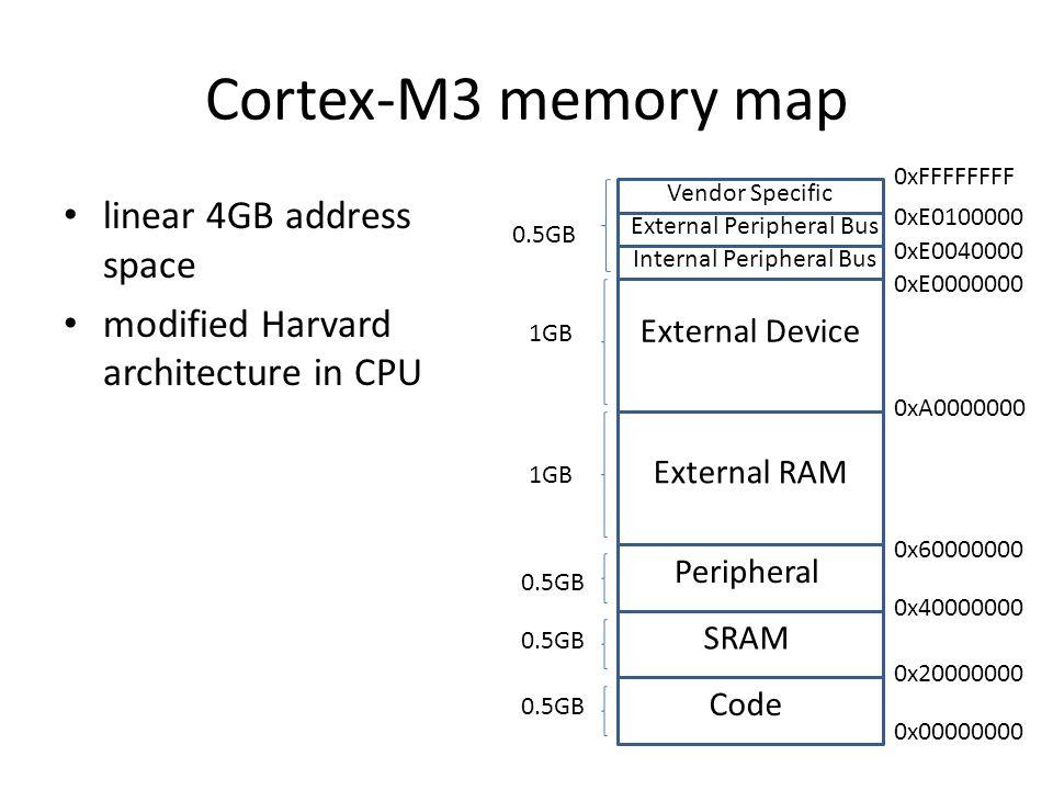 Cortex-M3 memory map linear 4GB address space modified Harvard architecture in CPU Code SRAM Peripheral External RAM External Device Vendor Specific External Peripheral Bus Internal Peripheral Bus 0x00000000 0x20000000 0x40000000 0x60000000 0xA0000000 0xE0040000 0xE0000000 0xE0100000 0xFFFFFFFF 0.5GB 1GB 0.5GB