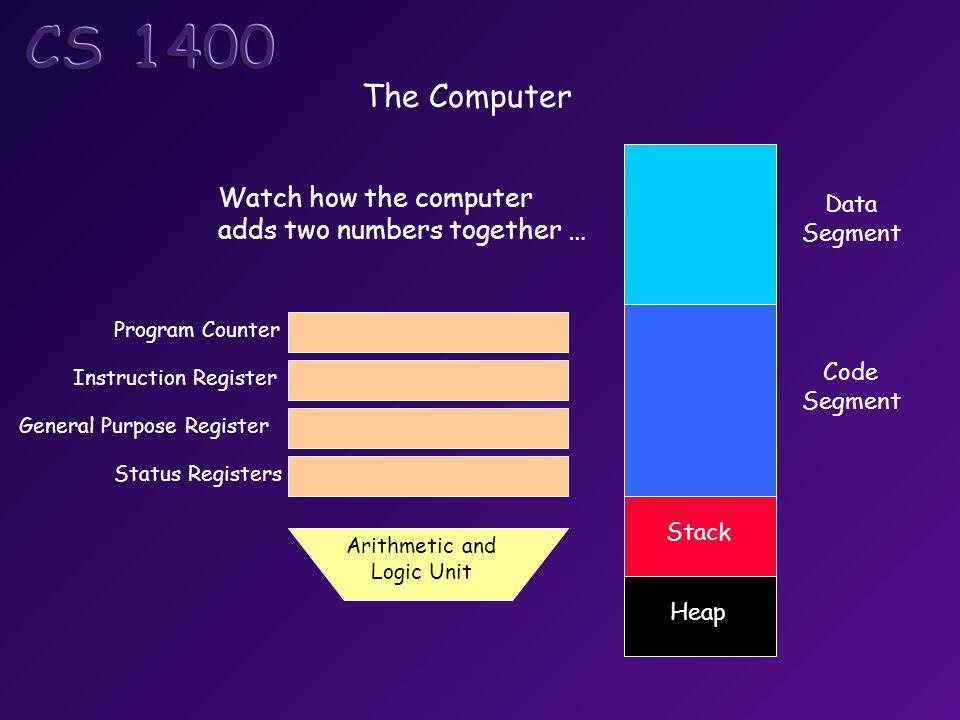 The Computer Data Segment Code Segment Stack Heap Program Counter Instruction Register General Purpose Register Status Registers Arithmetic and Logic