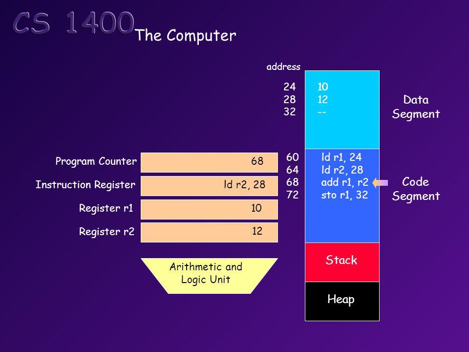 The Computer Data Segment Code Segment Stack Heap Program Counter Instruction Register Register r1 Arithmetic and Logic Unit ld r1, 24 ld r2, 28 add r