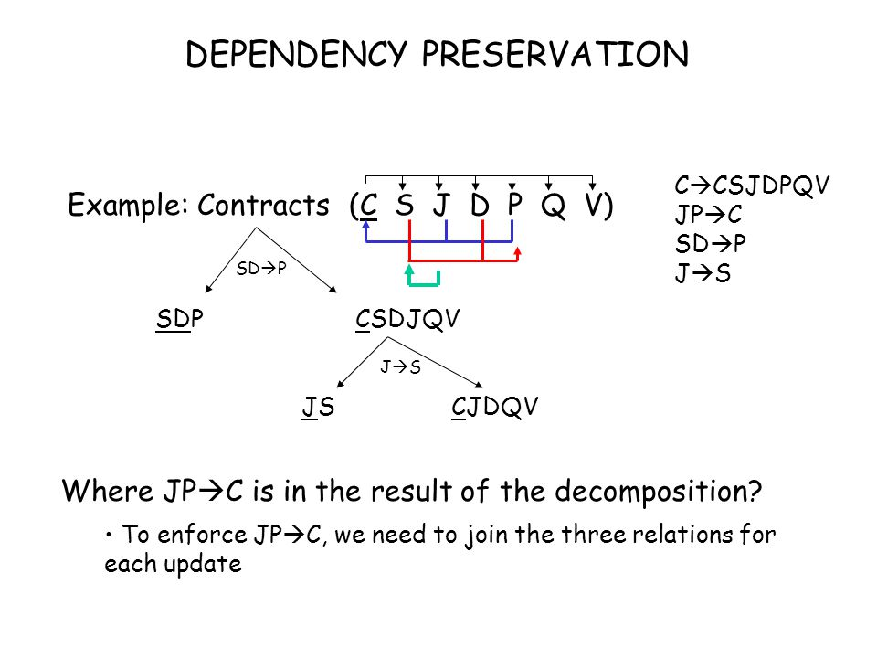 Example: Contracts (C S J D P Q V) SDP CSDJQV JS CJDQV SD  P JSJS Where JP  C is in the result of the decomposition.