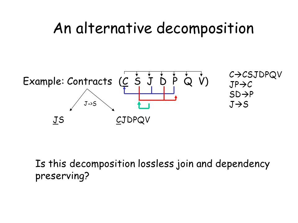 Example: Contracts (C S J D P Q V) JS CJDPQV J->S Is this decomposition lossless join and dependency preserving.