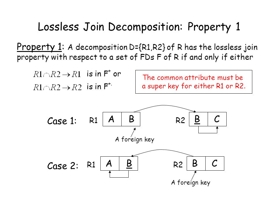 Lossless Join Decomposition: Property 2 If (i) a decomposition D={R 1,…,R m } of R has the lossless join property with respect to a set of FDs F on R, and (ii) a decomposition D i ={Q 1,…,Q 2 } of R i has the lossless join property with respect to the projection of F on R i.