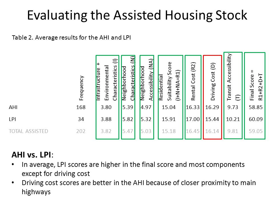 Frequency Infrastructure + Environmental Characteristics (I) Neighborhood Characteristics (N) Neighborhood Accessibility (NA) Residential Suitability Score (I+N+NA=R1) Rental Cost (R2) Driving Cost (D) Transit Accessibility (T) Final Score = R1+R2+D+T AHI1683.805.394.9715.0416.3316.299.7358.85 LPI343.885.825.3215.9117.0015.4410.2160.09 TOTAL ASSISTED2023.825.475.0315.1816.4516.149.8159.05 Evaluating the Assisted Housing Stock AHI vs.