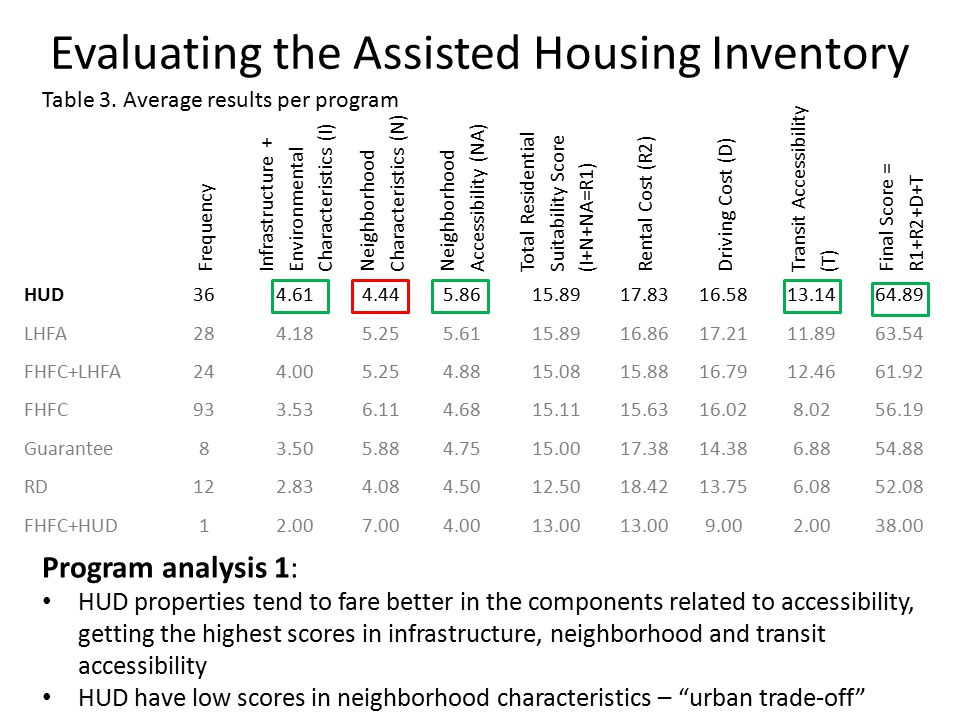 Evaluating the Assisted Housing Inventory Frequency Infrastructure + Environmental Characteristics (I) Neighborhood Characteristics (N) Neighborhood Accessibility (NA) Total Residential Suitability Score (I+N+NA=R1) Rental Cost (R2) Driving Cost (D) Transit Accessibility (T) Final Score = R1+R2+D+T HUD364.614.445.8615.8917.8316.5813.1464.89 LHFA284.185.255.6115.8916.8617.2111.8963.54 FHFC+LHFA244.005.254.8815.0815.8816.7912.4661.92 FHFC933.536.114.6815.1115.6316.028.0256.19 Guarantee83.505.884.7515.0017.3814.386.8854.88 RD122.834.084.5012.5018.4213.756.0852.08 FHFC+HUD12.007.004.0013.00 9.002.0038.00 Program analysis 1: HUD properties tend to fare better in the components related to accessibility, getting the highest scores in infrastructure, neighborhood and transit accessibility HUD have low scores in neighborhood characteristics – urban trade-off Table 3.