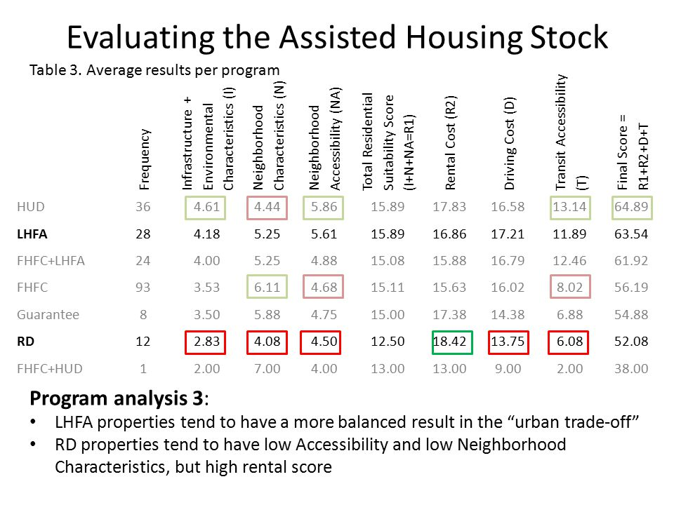 Evaluating the Assisted Housing Stock Frequency Infrastructure + Environmental Characteristics (I) Neighborhood Characteristics (N) Neighborhood Accessibility (NA) Total Residential Suitability Score (I+N+NA=R1) Rental Cost (R2) Driving Cost (D) Transit Accessibility (T) Final Score = R1+R2+D+T HUD364.614.445.8615.8917.8316.5813.1464.89 LHFA284.185.255.6115.8916.8617.2111.8963.54 FHFC+LHFA244.005.254.8815.0815.8816.7912.4661.92 FHFC933.536.114.6815.1115.6316.028.0256.19 Guarantee83.505.884.7515.0017.3814.386.8854.88 RD122.834.084.5012.5018.4213.756.0852.08 FHFC+HUD12.007.004.0013.00 9.002.0038.00 Program analysis 3: LHFA properties tend to have a more balanced result in the urban trade-off RD properties tend to have low Accessibility and low Neighborhood Characteristics, but high rental score Table 3.