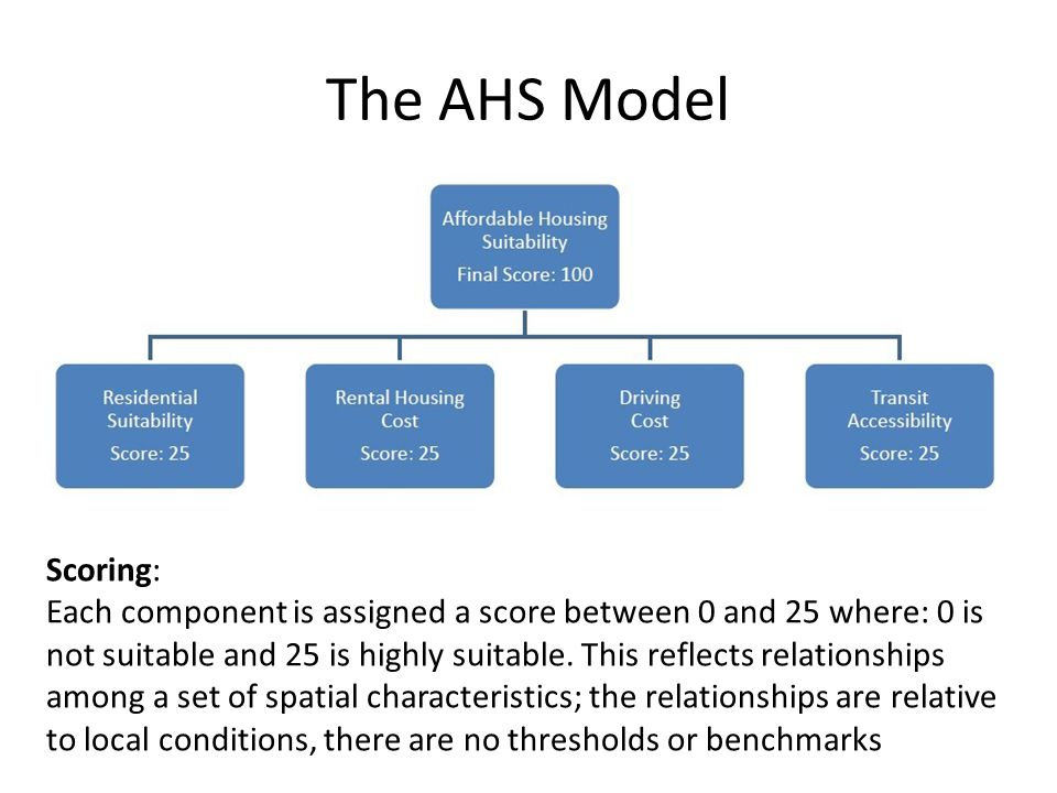 The AHS Model Scoring: Each component is assigned a score between 0 and 25 where: 0 is not suitable and 25 is highly suitable.
