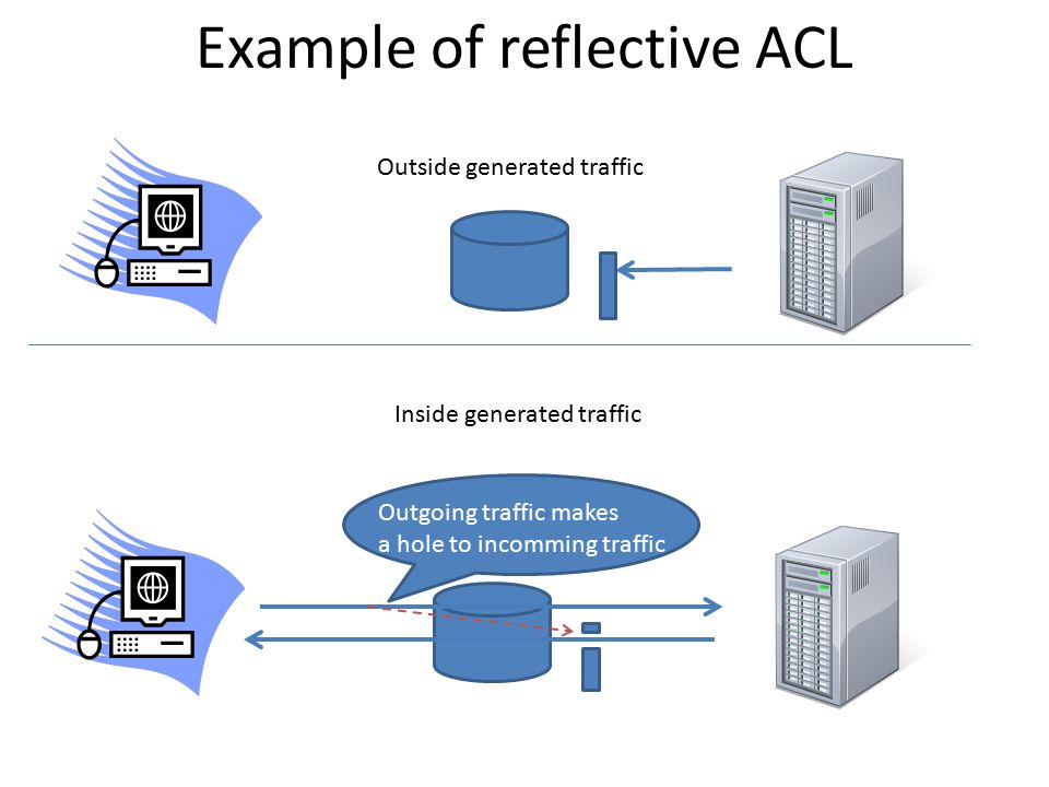 Example of reflective ACL Outgoing traffic makes a hole to incomming traffic Outside generated traffic Inside generated traffic