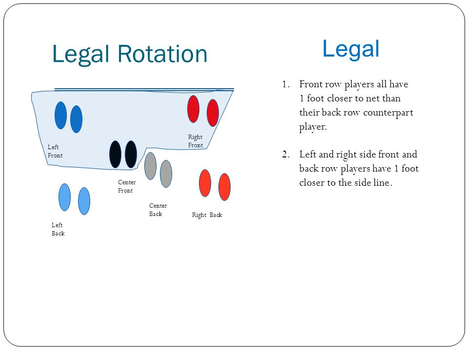 Legal Rotation Right Front Left Front Center Front Right Back Left Back Center Back Legal 1.Front row players all have 1 foot closer to net than their back row counterpart player.