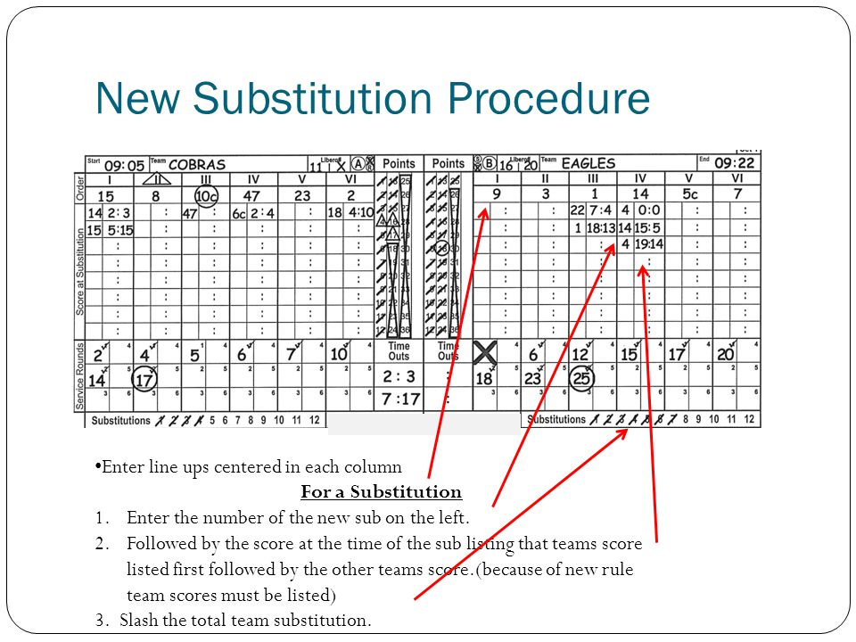 New Substitution Procedure Enter line ups centered in each column For a Substitution 1.Enter the number of the new sub on the left.