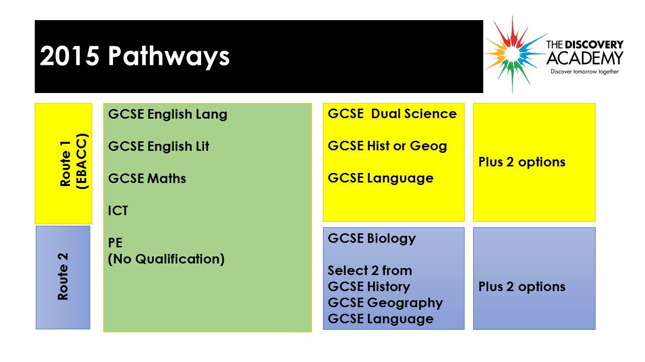GCSE English Lang GCSE English Lit GCSE Maths ICT PE (No Qualification) Route 1 (EBACC) Route 2 GCSE Dual Science GCSE Hist or Geog GCSE Language GCSE Biology Select 2 from GCSE History GCSE Geography GCSE Language EBACCCORE PATHWAY 2015 PATHWAYS Plus 2 options OTHER 2015 Pathways