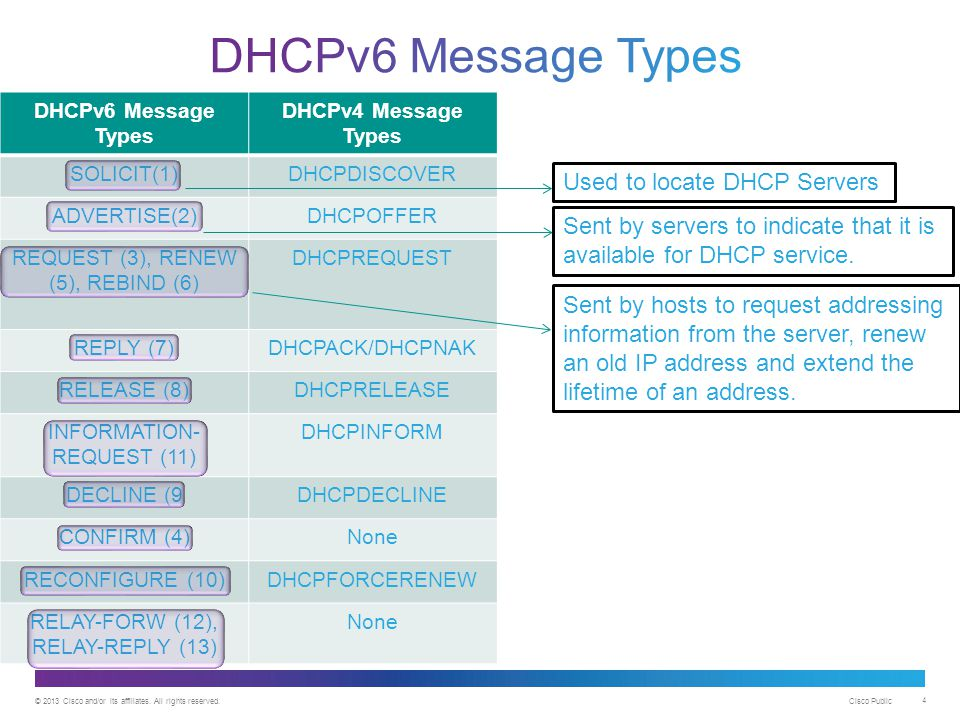 © 2013 Cisco and/or its affiliates. All rights reserved. Cisco Public 4 DHCPv6 Message Types DHCPv4 Message Types SOLICIT(1)DHCPDISCOVER ADVERTISE(2)D