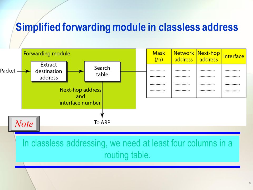 Simplified forwarding module in classless address 8 In classless addressing, we need at least four columns in a routing table.