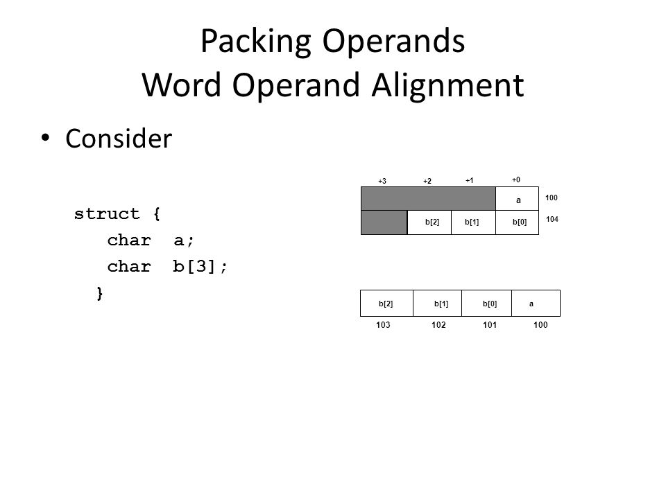 Packing Operands Word Operand Alignment Consider struct { chara; charb[3]; } 100 104 a +0 +1 +2+3 b[2]b[1]b[0] b[2]ab[0]b[1] 103 102 101 100