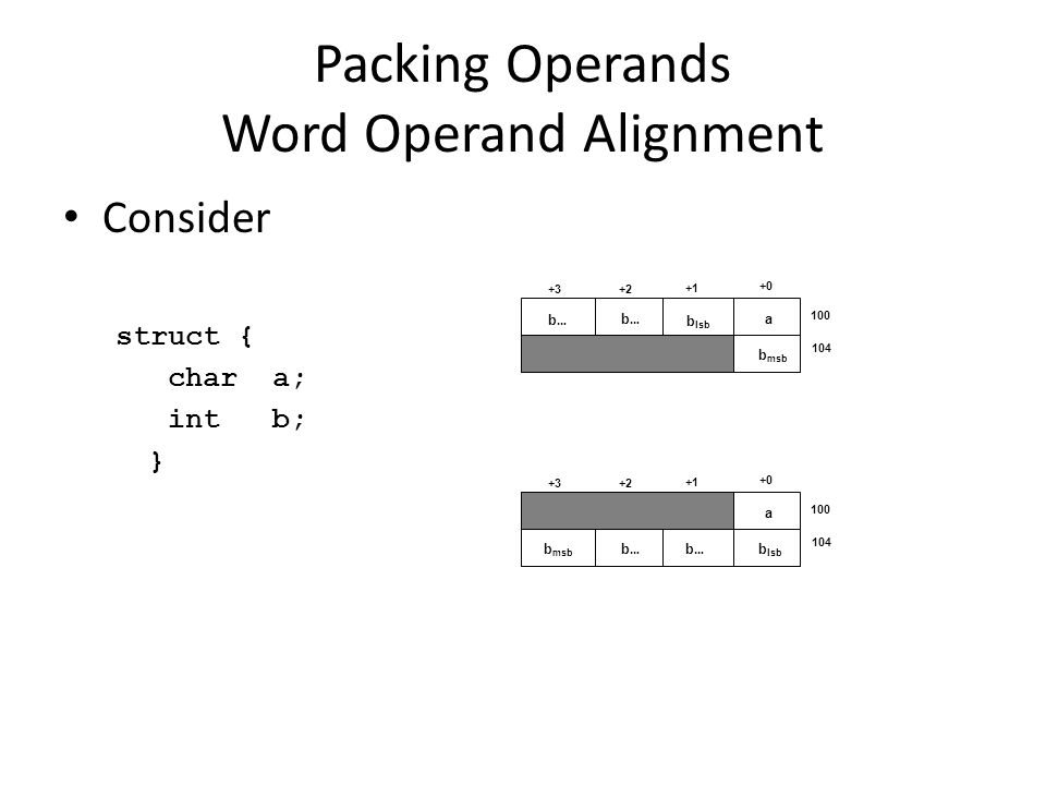 Packing Operands Word Operand Alignment Consider struct { chara; intb; } 100 104 a b lsb b msb b…b… b…b… +0 +1 +2+3 100 104 a b lsb b msb b…b… b…b… +0 +1 +2+3