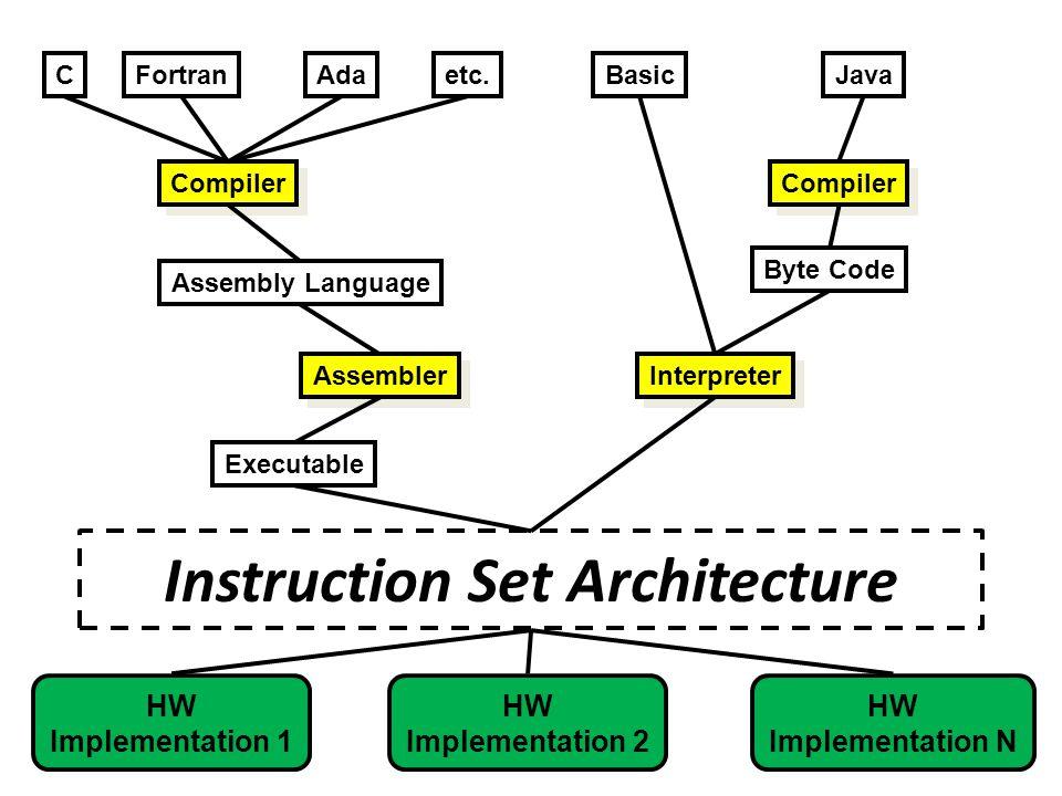 Instruction Set Architecture CFortranAda Compiler Assembly Language Assembler etc.BasicJava Compiler Interpreter Byte Code Executable HW Implementation 1 HW Implementation N HW Implementation 2