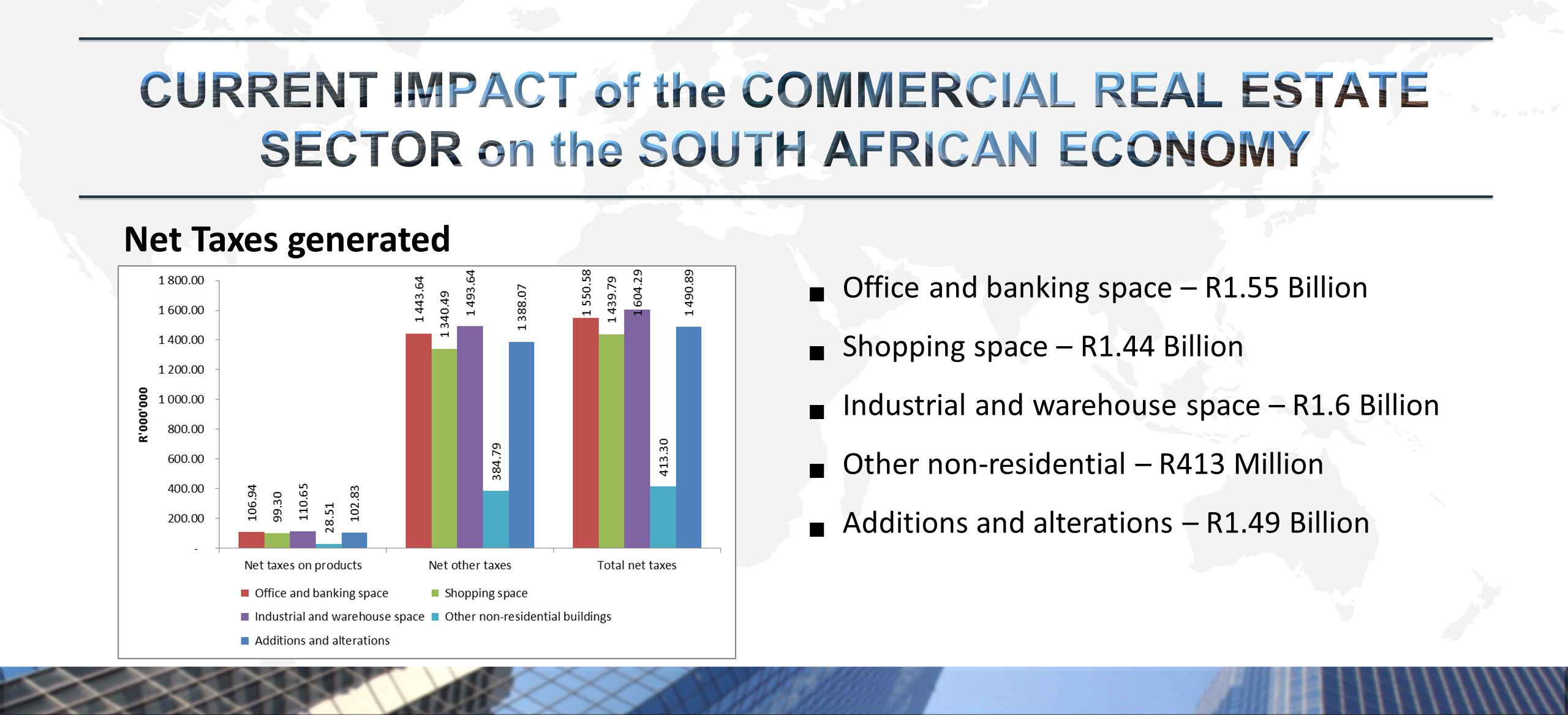 Net Taxes generated  Office and banking space – R1.55 Billion  Shopping space – R1.44 Billion  Industrial and warehouse space – R1.6 Billion  Other non-residential – R413 Million  Additions and alterations – R1.49 Billion