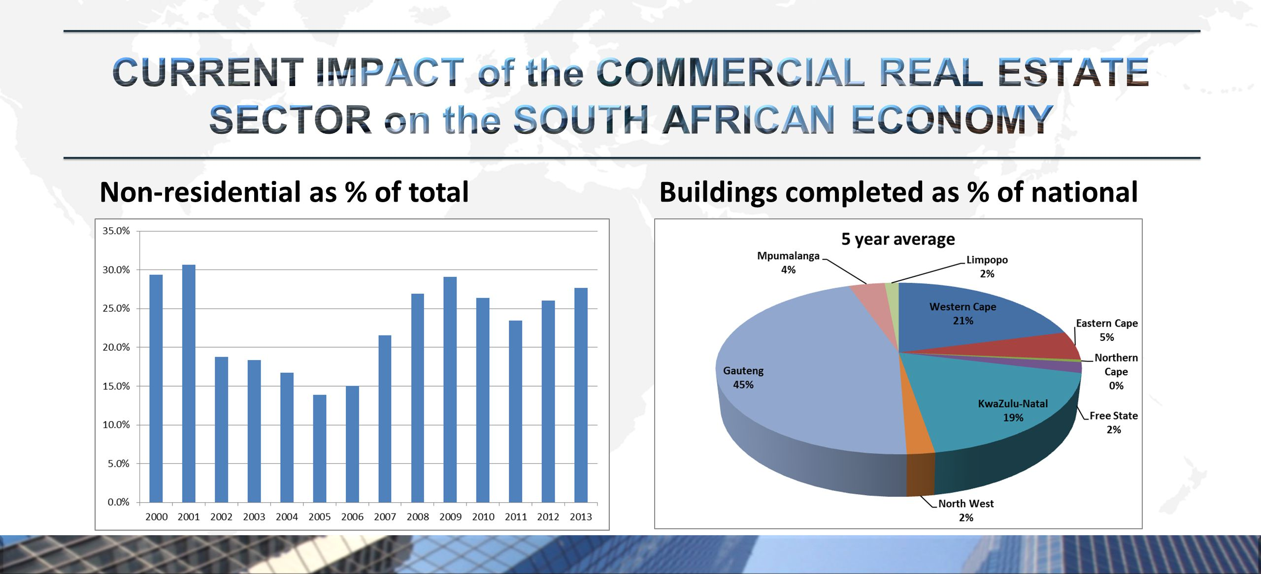 Non-residential as % of totalBuildings completed as % of national